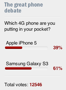 Encuesta iphone 5 Vs Samsung Galaxy S3