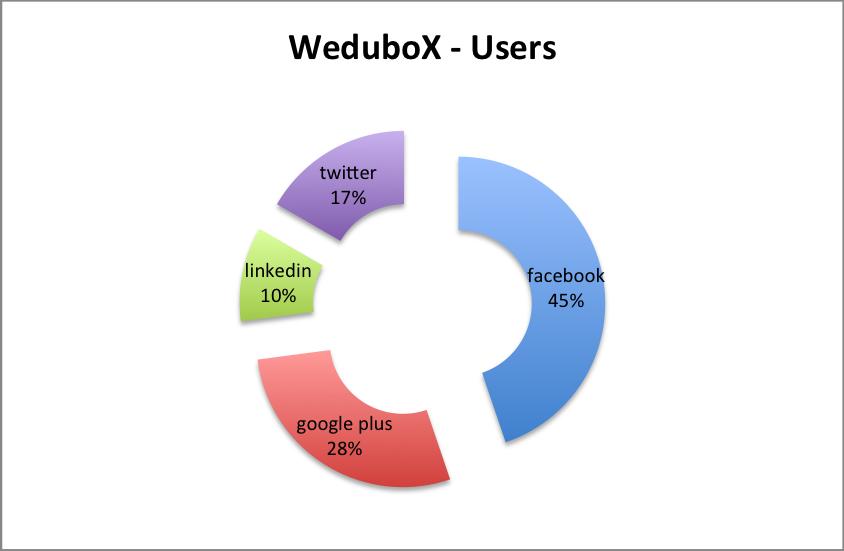 linkedin, facebook, twitter y google plus en la educación online